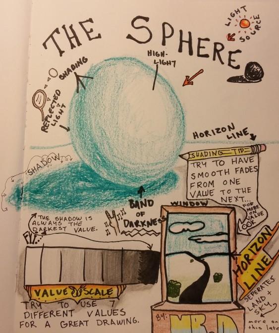 sphere sketchnotes